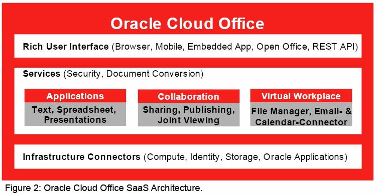 Oracle Cloud Office