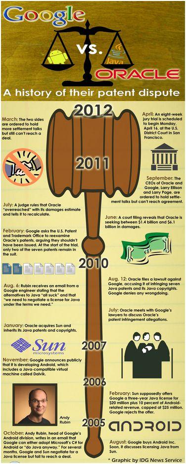 L'historique du procès Oracle/Google sur l'utilisation non autorisée de Java