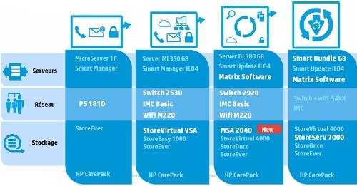 Description des offres du programme PME 2013 de HP