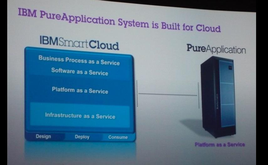 IBM PureApplication System est conçu pour le cloud