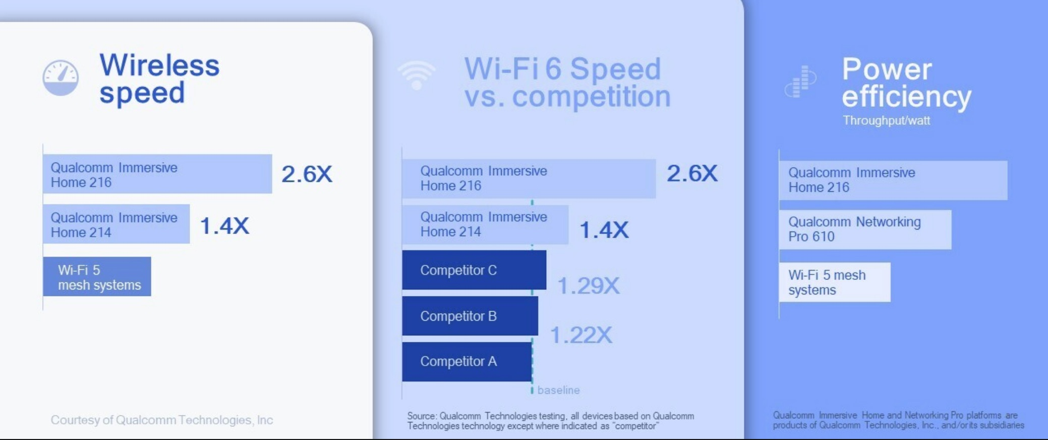 puces WiFi 6E Qualcomm