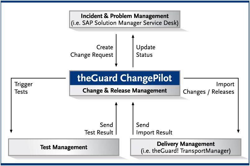 IT Infrastructure Manager s'intègre avec Solution Manager de SAP