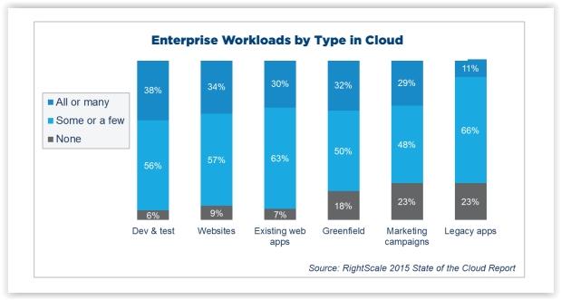 Workloads d'entreprise par type de clouds