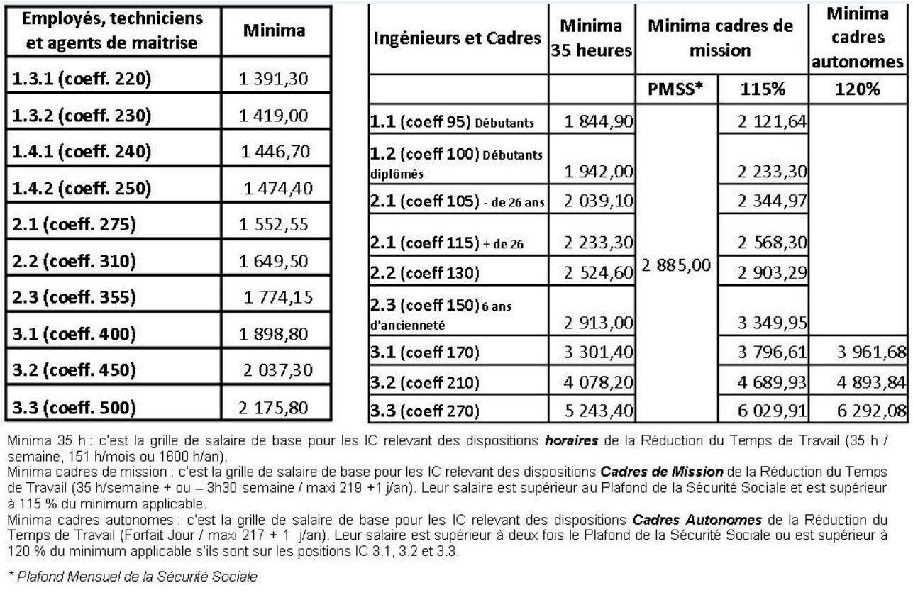 2 pour les bas salaires des ingnieurs et cadres it le - Grille salaire infirmiere territoriale ...