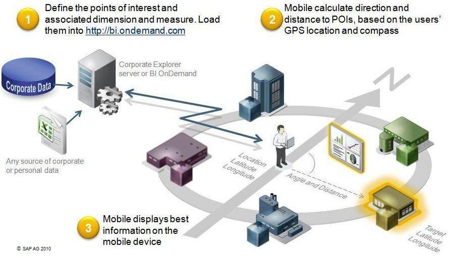 SAP BO prototype de r�alit� augment�e