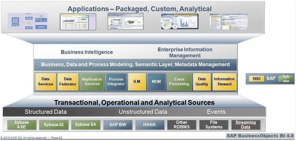 SAP Business Objects BI 4.0