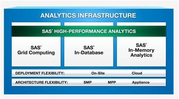 SAS High-Performance Analytics Server