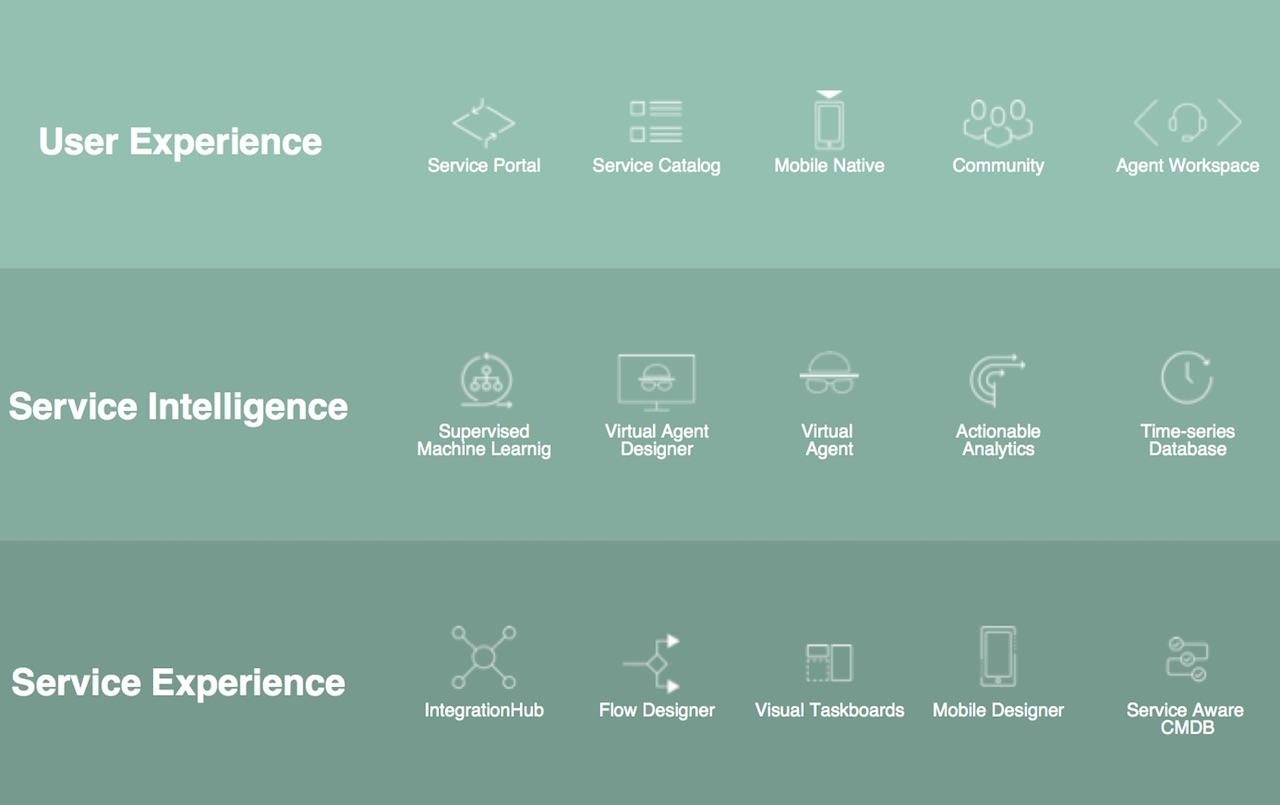 DevOps et chatbot au menu de ServiceNow - Le Monde Informatique