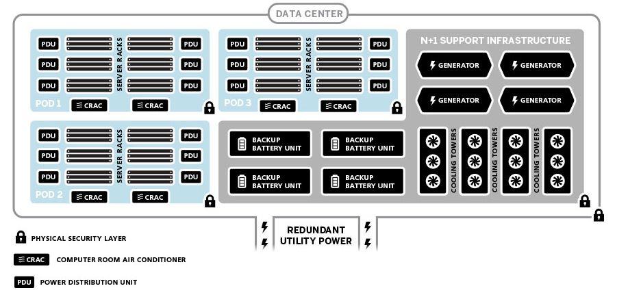 Exemple d'environnement de datacenter standardisé chez SoftLayer
