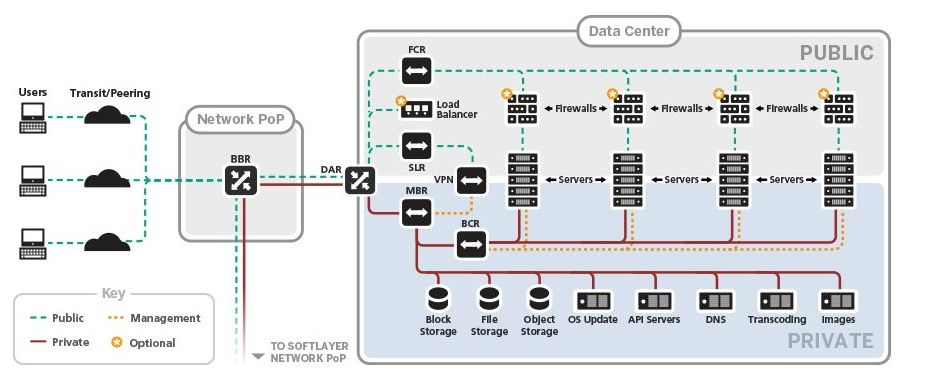 SoftLayer Network