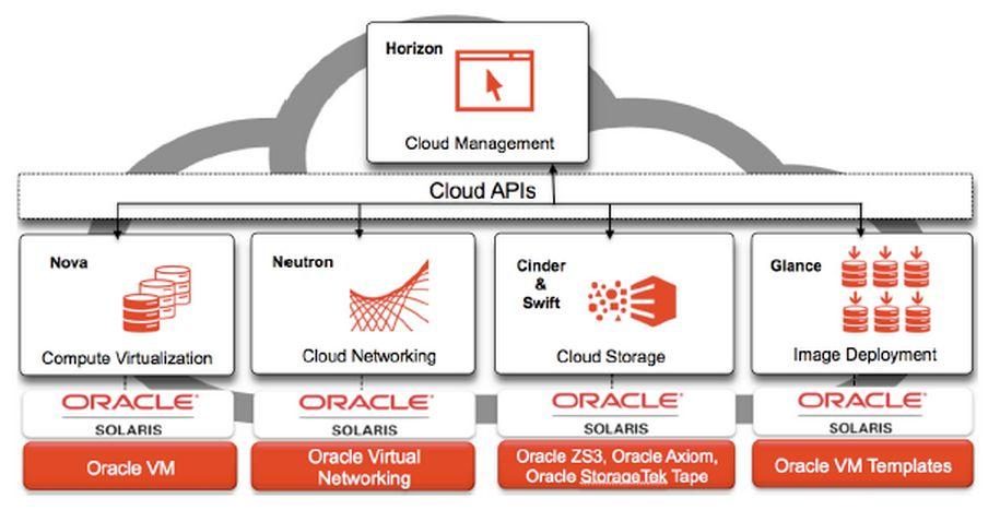 Oracle a intégré OpenStack à son OS Unix Solaris