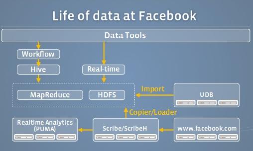Diagramme sur le traitement des données par Facebook