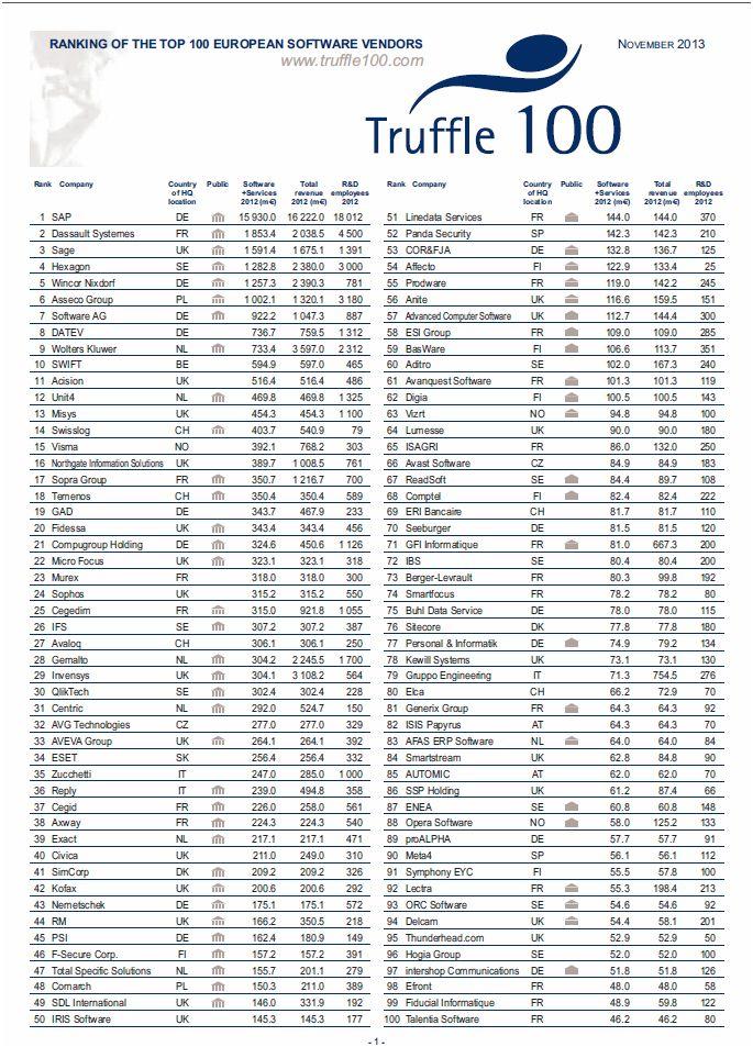 Le classement Truffle 100 Europe 2013