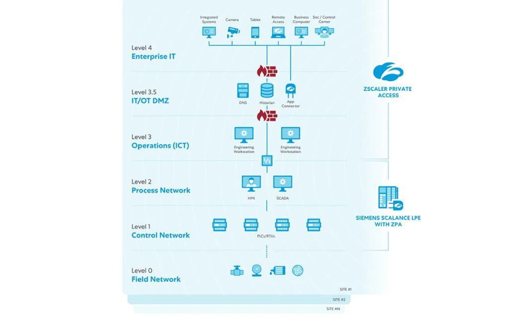 Schéma d'architecture Private Access de Zscaler pour l'accès à distance aux applications, systèmes et terminaux. (crédit : Zscaler)
